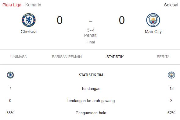 Chelsea vs M city Carabao cup
